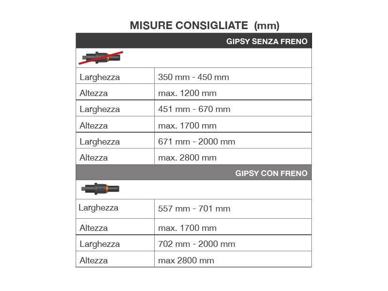 Misure Consigliate